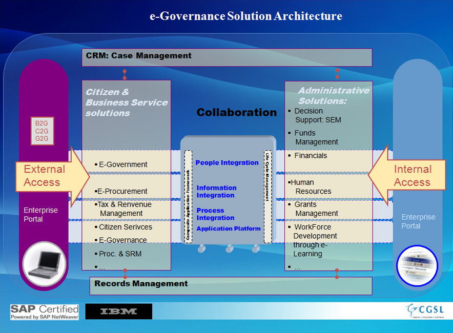 The E-Governance Strategy White Paper (India)